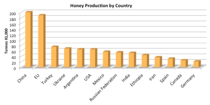 world-honey-production-by-country-and-tonnage